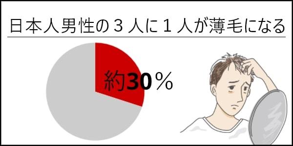 30% 薄毛